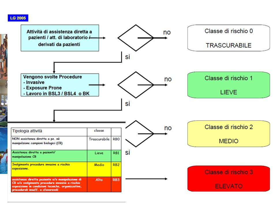 ASPETTI METODOLOGICI VALUTAZIONE DEL RISCHIO Identificazione Agenti Biologici Identificare Operatori/reparti/ma nsioni/compiti a rischio biologico (ca