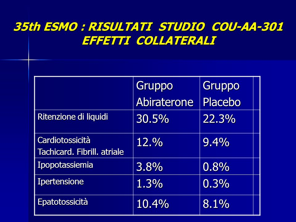 35th ESMO : RISULTATI STUDIO COU-AA-301 EFFETTI COLLATERALI GruppoAbirateroneGruppoPlacebo Ritenzione di liquidi 30.5%22.3% Cardiotossicità Tachicard.