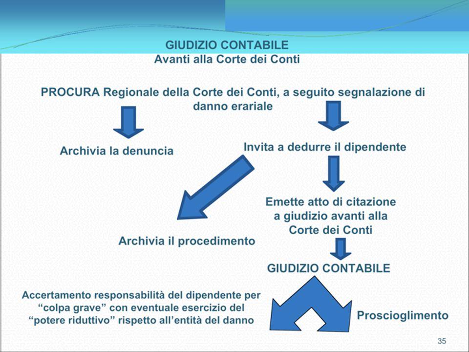 11 5 Responsabilità erariale D.P.R. 10-01-1957 n. 3 (art. 20) D.P.R. 10-01-1957 n. 3 (art. 20) Legge n. 20 del 14/01/1994 Legge n. 20 del 14/01/1994 C
