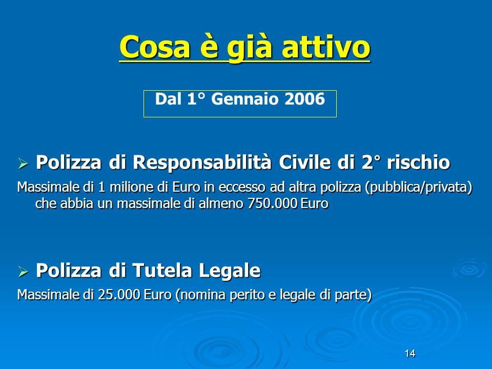 14 Cosa è già attivo Polizza di Responsabilità Civile di 2° rischio Polizza di Responsabilità Civile di 2° rischio Massimale di 1 milione di Euro in e