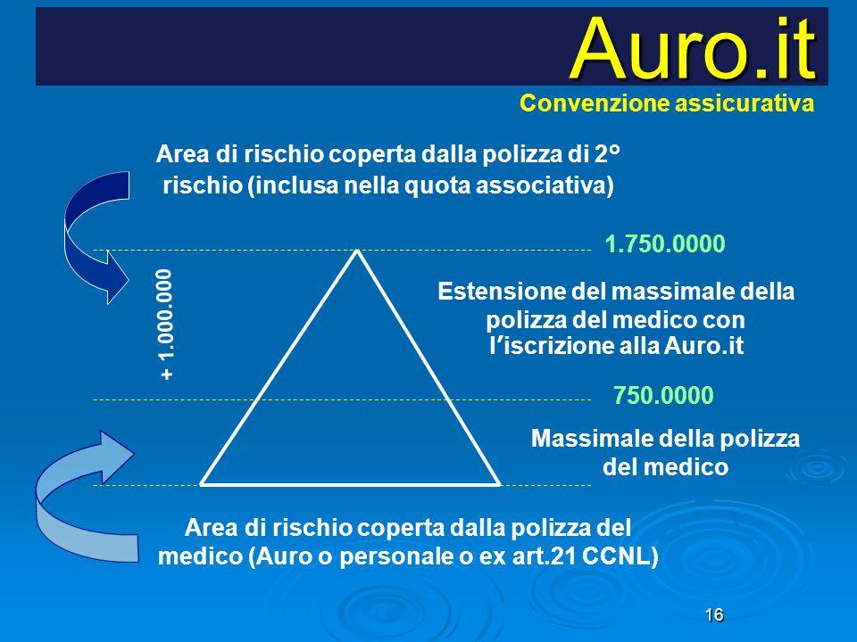 16 Auro.it Convenzione assicurativa 750.0000 1.750.0000 Area di rischio coperta dalla polizza di 2° rischio (inclusa nella quota associativa) Area di