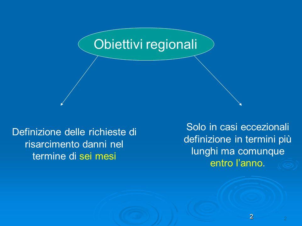 2 2 Obiettivi regionali Definizione delle richieste di risarcimento danni nel termine di sei mesi Solo in casi eccezionali definizione in termini più