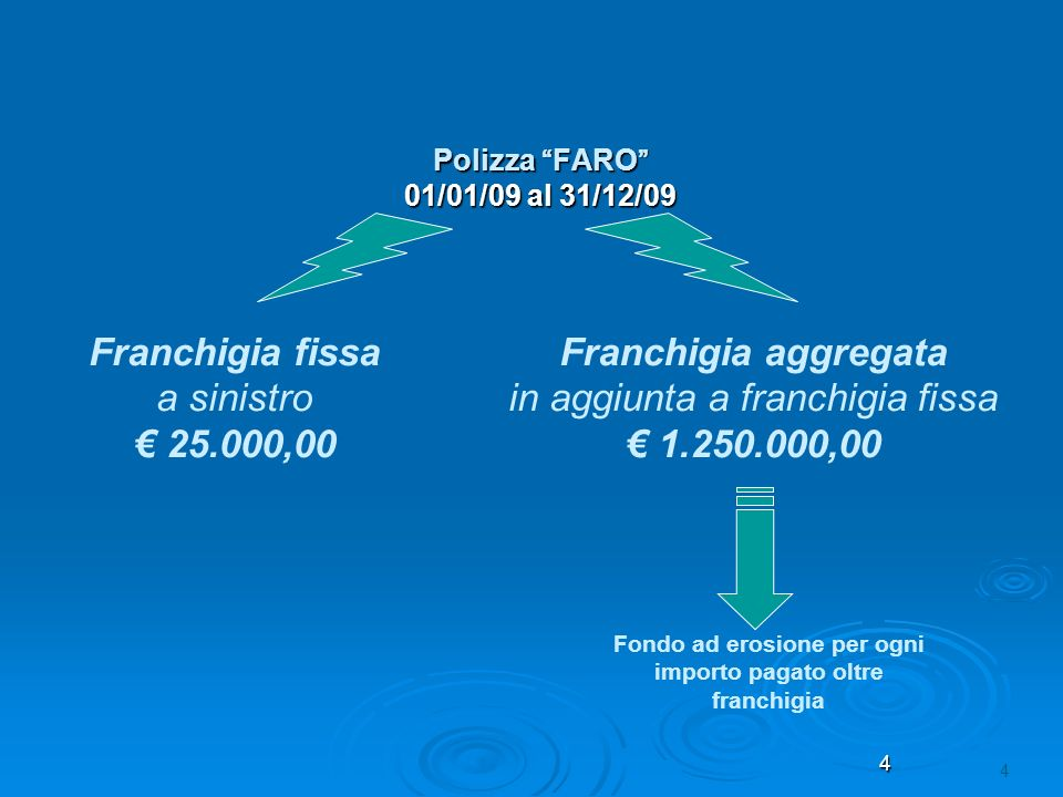 4 4 Polizza FARO 01/01/09 al 31/12/09 Franchigia aggregata in aggiunta a franchigia fissa 1.250.000,00 Fondo ad erosione per ogni importo pagato oltre