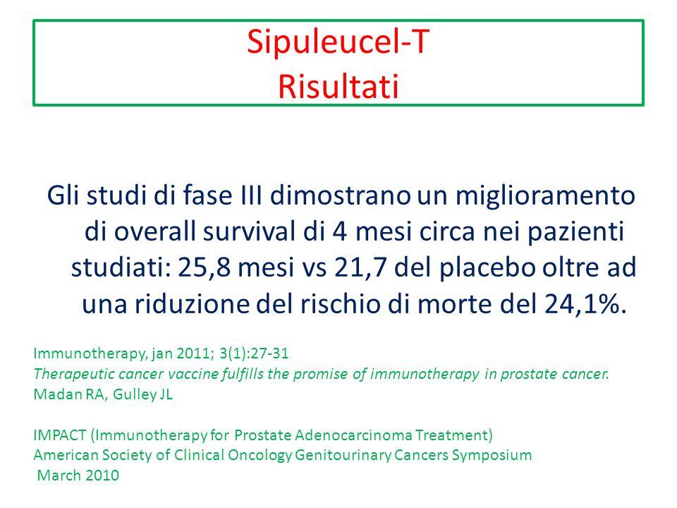 Sipuleucel-T Risultati Gli studi di fase III dimostrano un miglioramento di overall survival di 4 mesi circa nei pazienti studiati: 25,8 mesi vs 21,7 del placebo oltre ad una riduzione del rischio di morte del 24,1%.