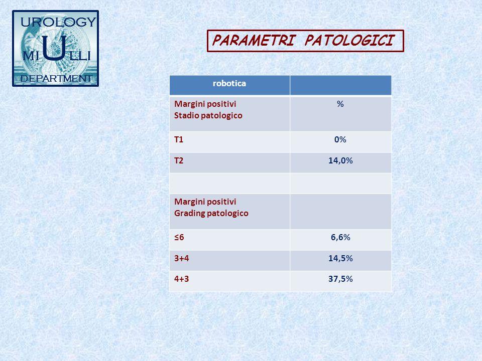 UROLOGY mi U lli DEPARTMENT PARAMETRI PATOLOGICI robotica Margini positivi Stadio patologico % T10% T214,0% Margini positivi Grading patologico 66,6%