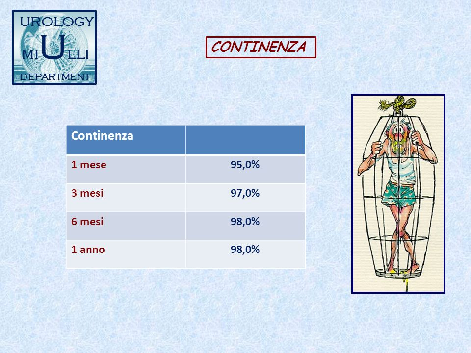 UROLOGY mi U lli DEPARTMENT Continenza 1 mese95,0% 3 mesi97,0% 6 mesi98,0% 1 anno98,0% CONTINENZA