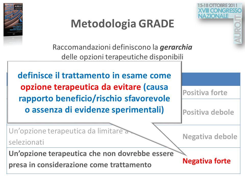 Metodologia GRADE Raccomandazioni definiscono la gerarchia delle opzioni terapeutiche disponibili Raccomandazioni L opzione terapeutica raccomandata P