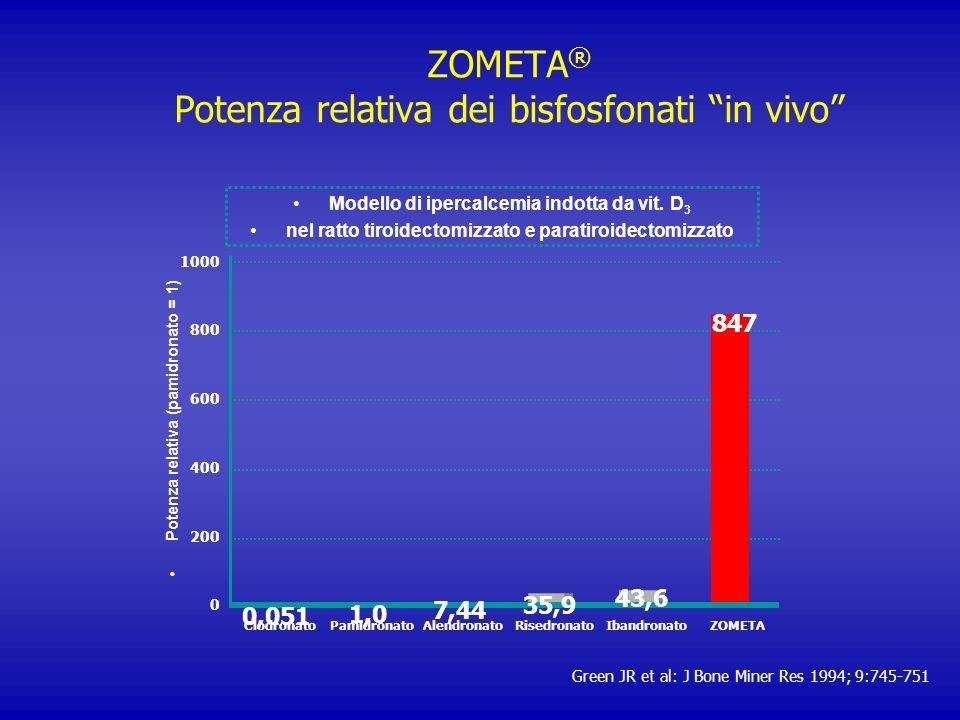 ZOMETA ® Potenza relativa dei bisfosfonati in vivo Green JR et al: J Bone Miner Res 1994; 9:745-751 Modello di ipercalcemia indotta da vit. D 3 nel ra