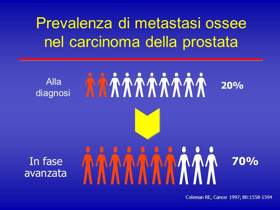 L impatto delle metastasi ossee nel carcinoma della prostata avanzato Coleman RE, Cancer 1997; 80:1588-1594 Prognosi: Sopravvivenza a 5 anni 25% Mediana di sopravvivenza: 40 mesi Prognosi: Sopravvivenza a 5 anni 25% Mediana di sopravvivenza: 40 mesi Tutti i pazienti Pazienti con performance status buono Pazienti con metastasi anche viscerali Pazienti con metastasi anche viscerali e performance status scadente 010203040 40 53 30 12 Mesi