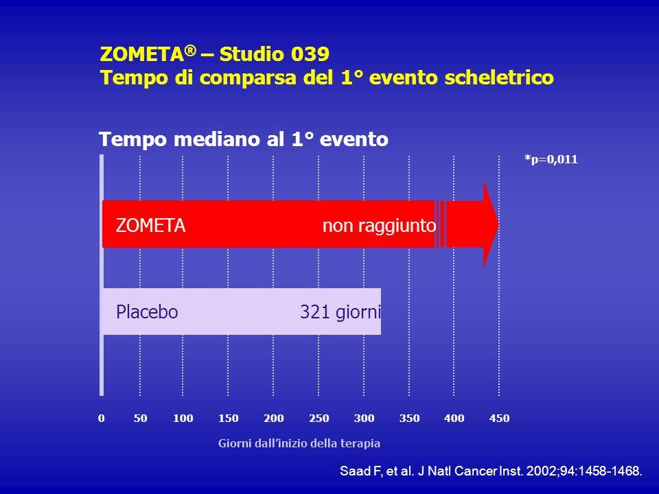 ZOMETA ® – Studio 039 Tempo di comparsa del 1° evento scheletrico Tempo mediano al 1° evento *p=0,011 Giorni dallinizio della terapia 0501001502002503