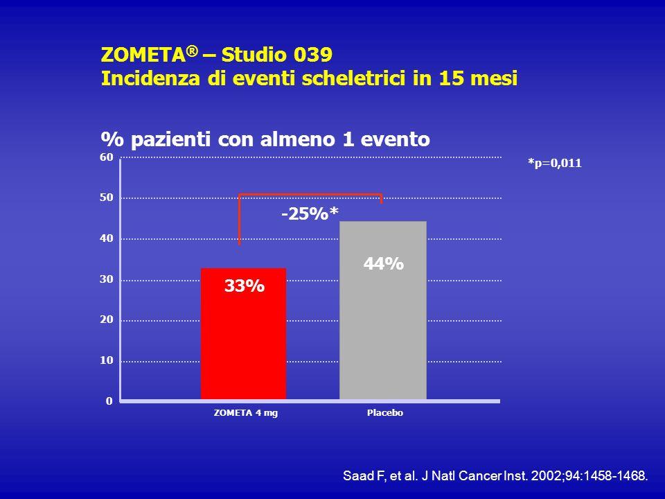 ZOMETA ® – Studio 039 Incidenza di eventi scheletrici in 15 mesi % pazienti con almeno 1 evento *p=0,011 10 20 30 40 50 44% 33% 0 ZOMETA 4 mgPlacebo -