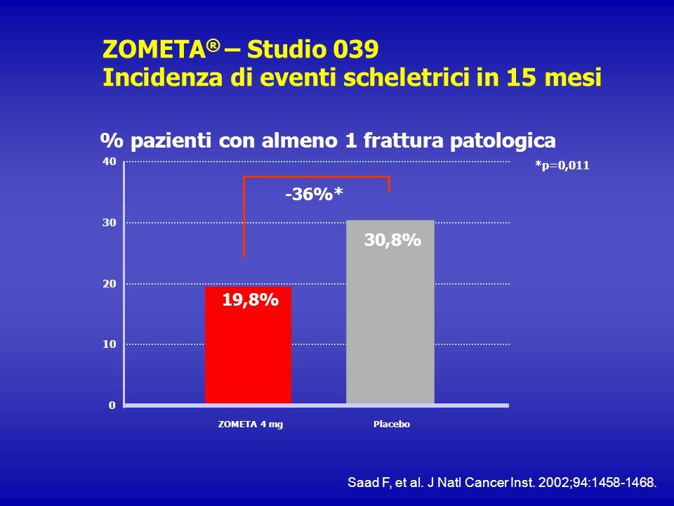 ZOMETA ® – Studio 039 Incidenza di eventi scheletrici in 15 mesi % pazienti con almeno 1 frattura patologica 10 20 30 40 0 ZOMETA 4 mgPlacebo -36%* *p