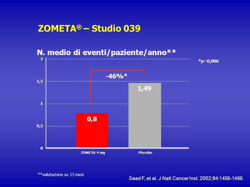 ZOMETA ® – Studio 039 **valutazione su 15 mesi N. medio di eventi/paziente/anno** 0,5 1 2 0,8 0 ZOMETA 4 mgPlacebo -46%* 1,49 1,5 *p=0,006 Saad F, et