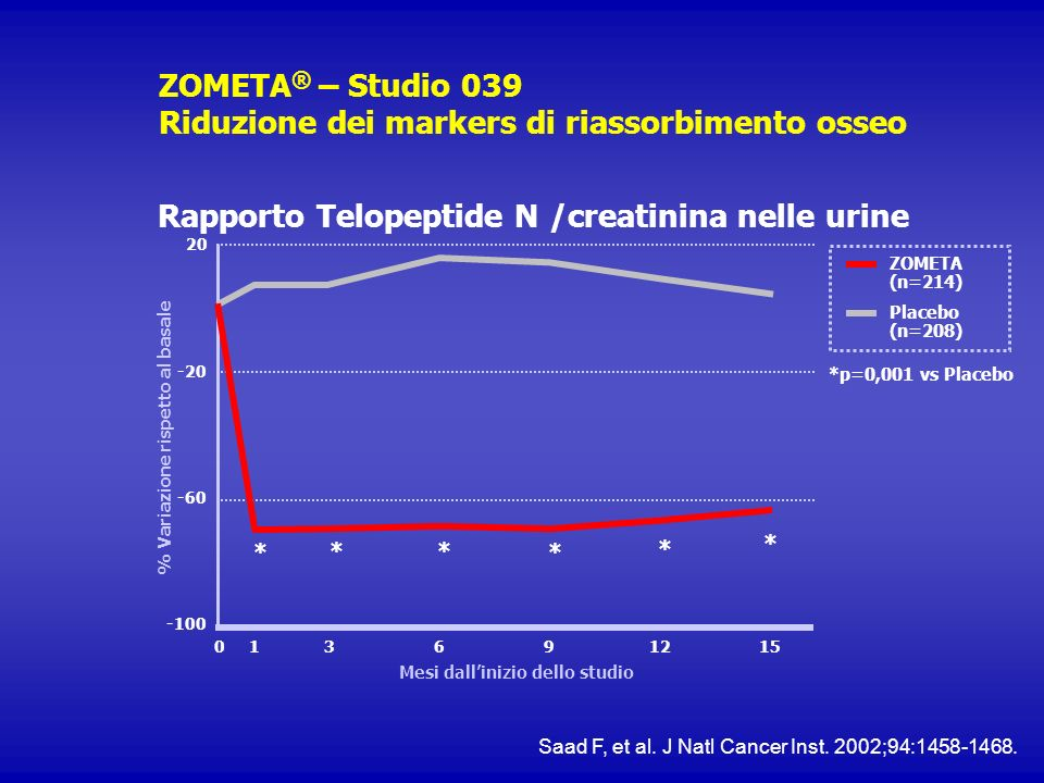 ZOMETA ® – Studio 039 Riduzione dei markers di riassorbimento osseo Rapporto Telopeptide N /creatinina nelle urine ZOMETA (n=214) Placebo (n=208) 0 20