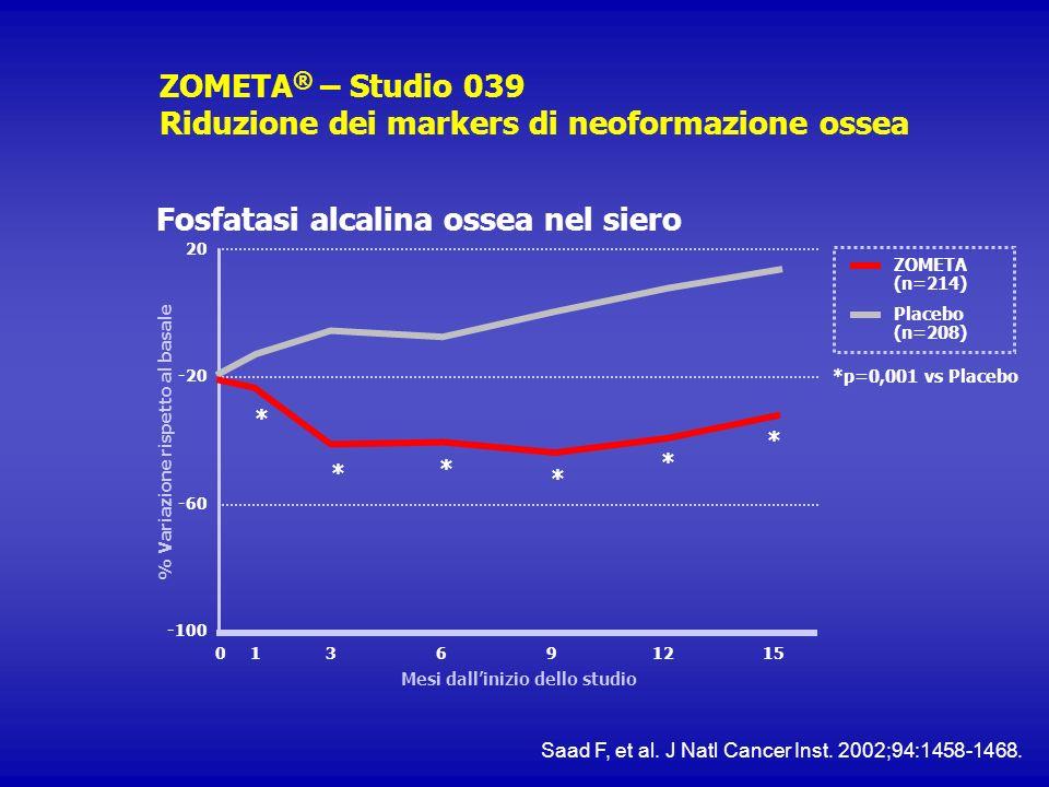 ZOMETA ® – Studio 039 Riduzione dei markers di neoformazione ossea Fosfatasi alcalina ossea nel siero ZOMETA (n=214) Placebo (n=208) *p=0,001 vs Place