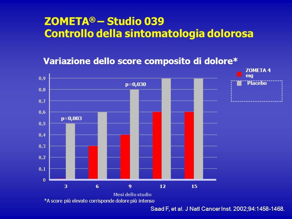 ZOMETA ® – Studio 039 Controllo della sintomatologia dolorosa Variazione dello score composito di dolore* *A score più elevato corrisponde dolore più