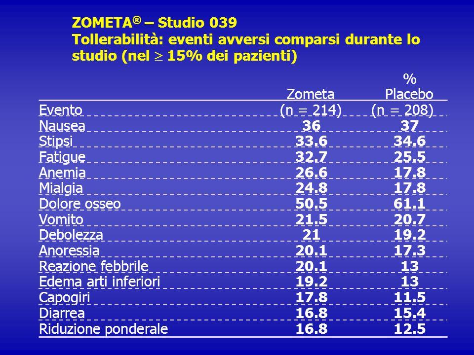 ZOMETA ® – Studio 039 Tollerabilità: eventi avversi comparsi durante lo studio (nel 15% dei pazienti) % ZometaPlacebo Evento(n = 214)(n = 208) Nausea3