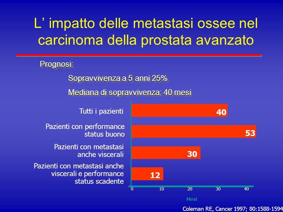 Generazioni di bisfosfonati 1 a generazione (non contenenti atomi di N) Etidronato (2 studi su carcinoma della prostata: nessun effetto riportato sul dolore) Clodronato (6 studi su carcinoma della prostata: minimi effetti sul dolore; nessun effetto sulla progressione della malattia) Tiludronato 2 a generazione (contenenti 1 atomo di N) Pamidronato (2 studi su carcinoma della prostata: minimi effetti sul dolore; nessun effetto sullindicenza di eventi scheletrici) Alendronato Ibandronato Risendronato Imidazol-bisfosfonati (2 atomi di N) Acido zoledronico (Zometa ® )