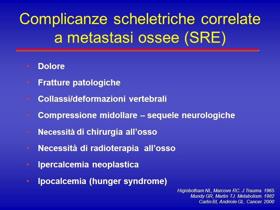 Complicanze scheletriche correlate a metastasi ossee (SRE) Studio prospettico di 112 uomini con ca della prostata ormono-refrattario e metastasi ossee Incidenza cumulativa di SRE: 30% Incidenza annuale: 12% SRE più comuni: Collassi/deformazioni vertebrali 17.9% Collassi/deformazioni vertebrali 17.9% Fratture patologiche 8.9% Fratture patologiche 8.9% Compressione midollare 6.2% Compressione midollare 6.2% Studio prospettico di 112 uomini con ca della prostata ormono-refrattario e metastasi ossee Incidenza cumulativa di SRE: 30% Incidenza annuale: 12% SRE più comuni: Collassi/deformazioni vertebrali 17.9% Collassi/deformazioni vertebrali 17.9% Fratture patologiche 8.9% Fratture patologiche 8.9% Compressione midollare 6.2% Compressione midollare 6.2% Berruti A et al, J Urol 2001; 166:2023