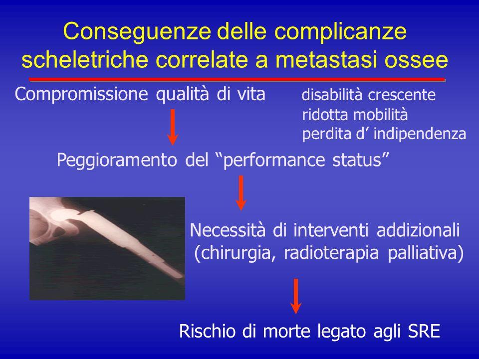 ZOMETA ® – Studio 039 Prevenzione delle complicanze scheletriche nel carcinoma della prostata Caratteristiche dei pazienti in studio Zometa Placebo (n = 214)(n = 208) Età media (anni)7273 Precedenti eventi scheletrici (%): SI30.837.5 NO69.262.5 PSA al basale (ng/ml)81.761.0 Score composito di dolore osseo2.02.1 Creatinina sierica: Normale (< 1.4 mg/dl)80.881.7 Anormale ( 1.4 mg/dl)19.215.9 Saad F, et al.