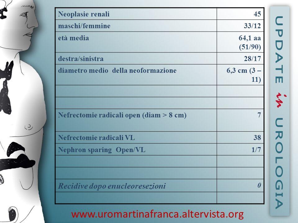 www.uromartinafranca.altervista.org Neoplasie renali45 maschi/femmine33/12 età media64,1 aa (51/90) destra/sinistra28/17 diametro medio della neoforma