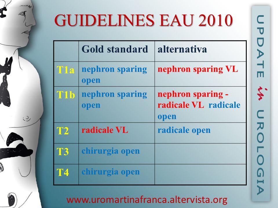 www.uromartinafranca.altervista.org GUIDELINES EAU 2010 Gold standardalternativa T1a nephron sparing open nephron sparing VL T1b nephron sparing open