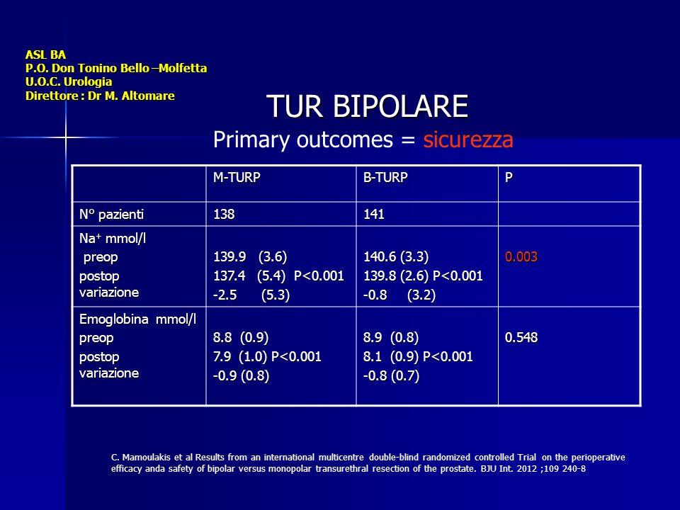 ASL BA P.O. Don Tonino Bello –Molfetta U.O.C. Urologia Direttore : Dr M. Altomare TUR BIPOLARE Primary outcomes = sicurezza M-TURPB-TURPP N° pazienti