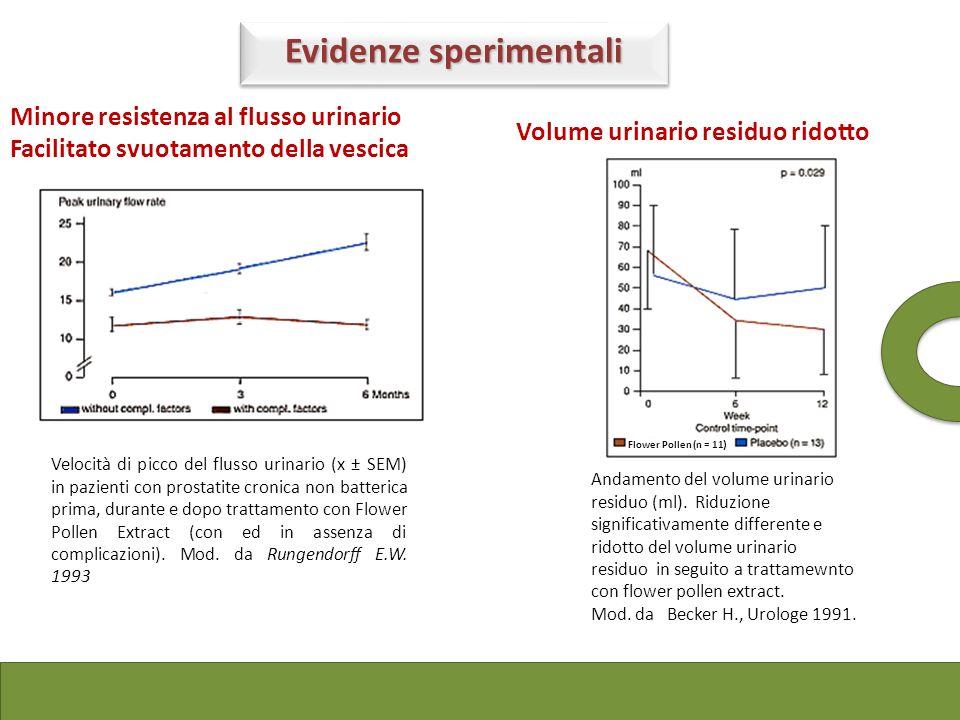 Velocità di picco del flusso urinario (x ± SEM) in pazienti con prostatite cronica non batterica prima, durante e dopo trattamento con Flower Pollen E