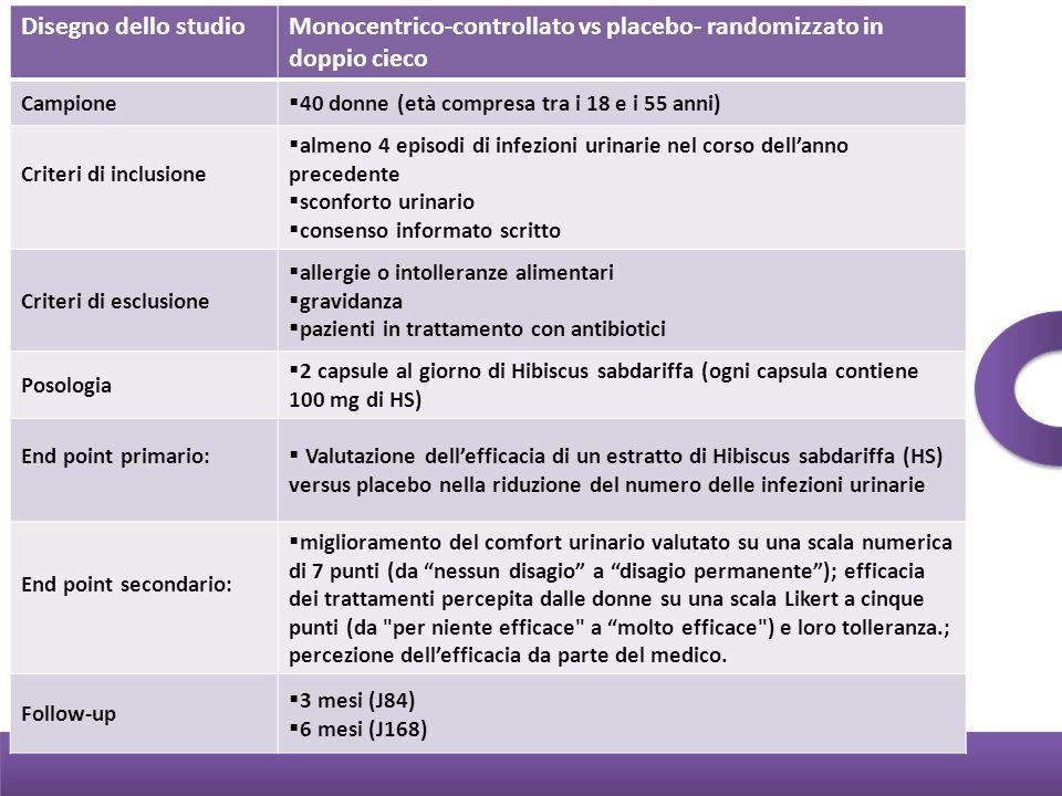 Disegno dello studioMonocentrico-controllato vs placebo- randomizzato in doppio cieco Campione 40 donne (età compresa tra i 18 e i 55 anni) Criteri di
