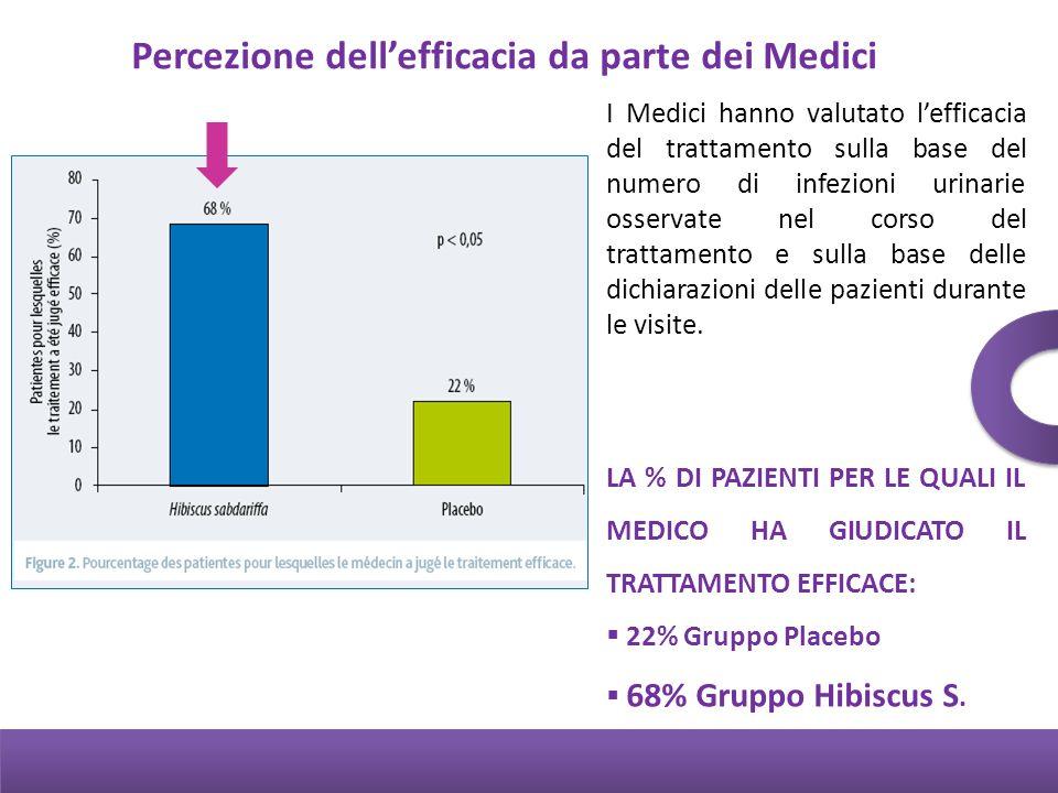 Percezione dellefficacia da parte dei Medici I Medici hanno valutato lefficacia del trattamento sulla base del numero di infezioni urinarie osservate