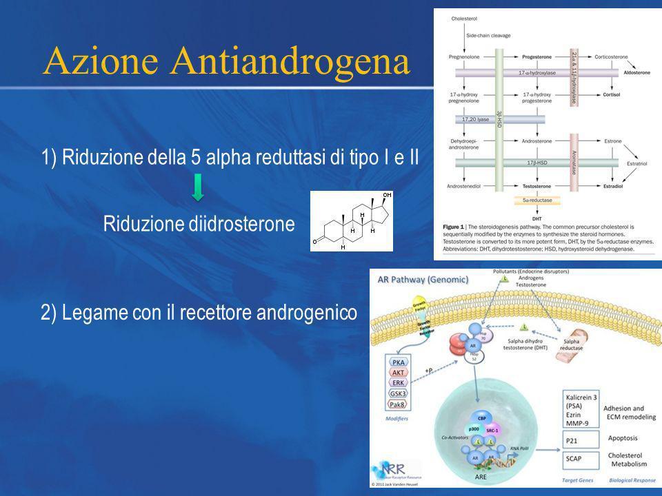1) Riduzione della 5 alpha reduttasi di tipo I e II Riduzione diidrosterone 2) Legame con il recettore androgenico Azione Antiandrogena