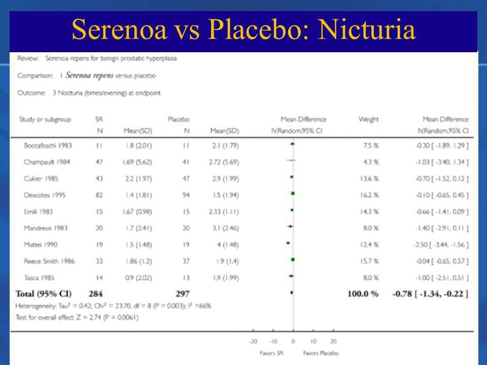 Serenoa vs Placebo: Nicturia