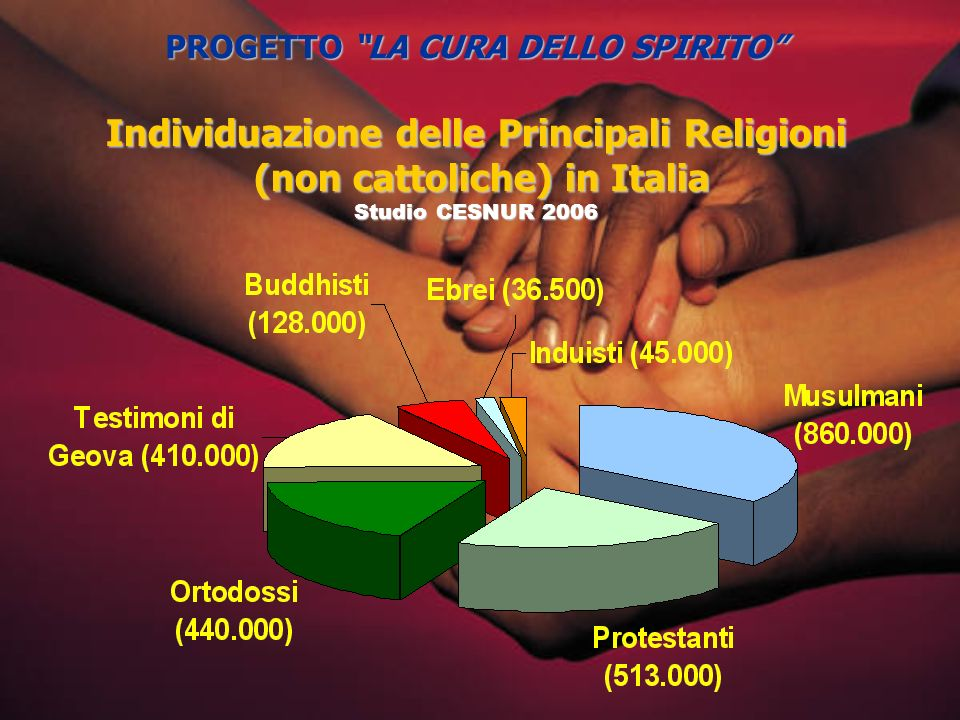 Individuazione delle Principali Religioni (non cattoliche) in Italia (non cattoliche) in Italia Studio CESNUR 2006 PROGETTO LA CURA DELLO SPIRITO