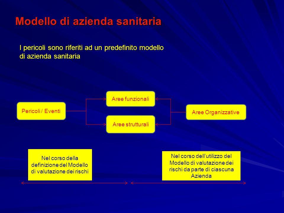 Aree Organizzative Aree funzionali Aree strutturali Pericoli / Eventi Nel corso dellutilizzo del Modello di valutazione dei rischi da parte di ciascun