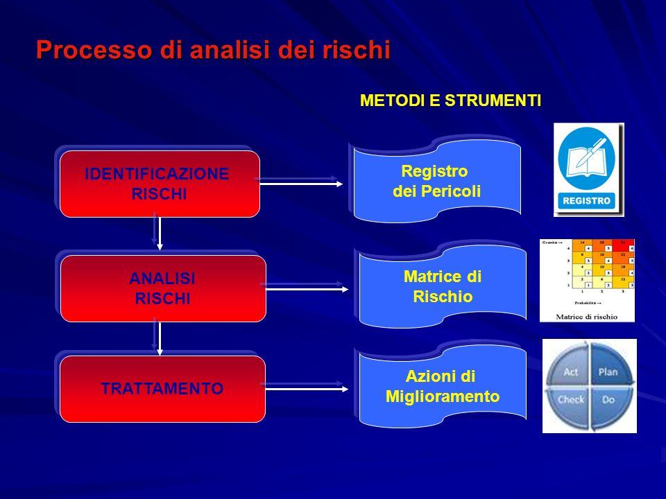 Processo di analisi dei rischi IDENTIFICAZIONE RISCHI ANALISI RISCHI TRATTAMENTO Registro dei Pericoli Matrice di Rischio Azioni di Miglioramento METO