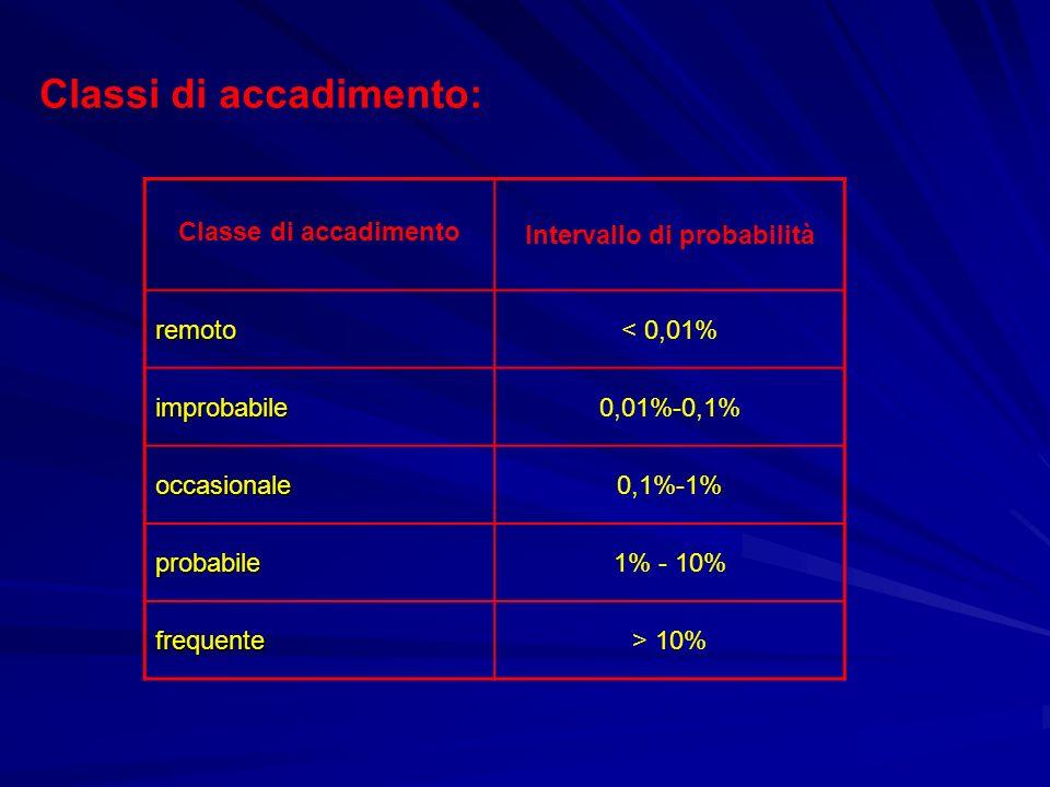 Classi di accadimento: Classe di accadimento Intervallo di probabilità remoto< 0,01% improbabile0,01%-0,1% occasionale0,1%-1% probabile1% - 10% freque
