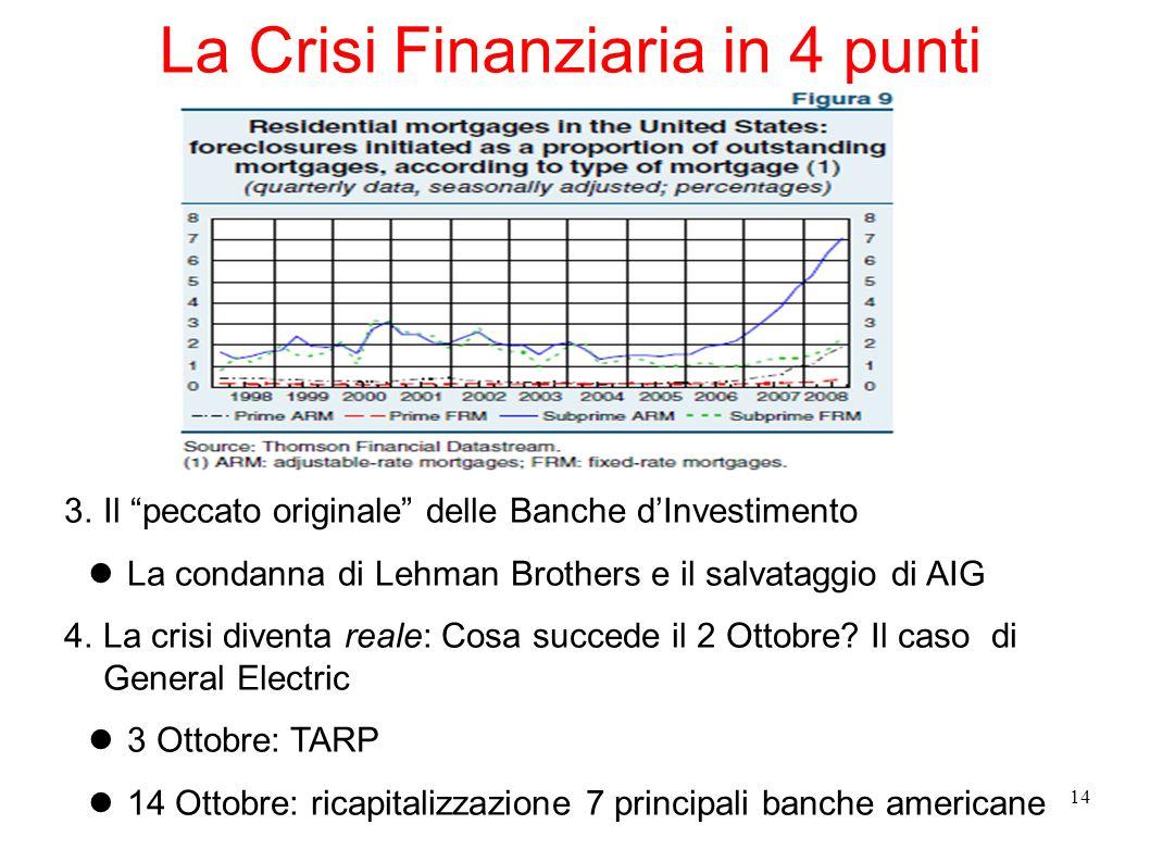 14 La Crisi Finanziaria in 4 punti 3.Il peccato originale delle Banche dInvestimento La condanna di Lehman Brothers e il salvataggio di AIG 4.La crisi