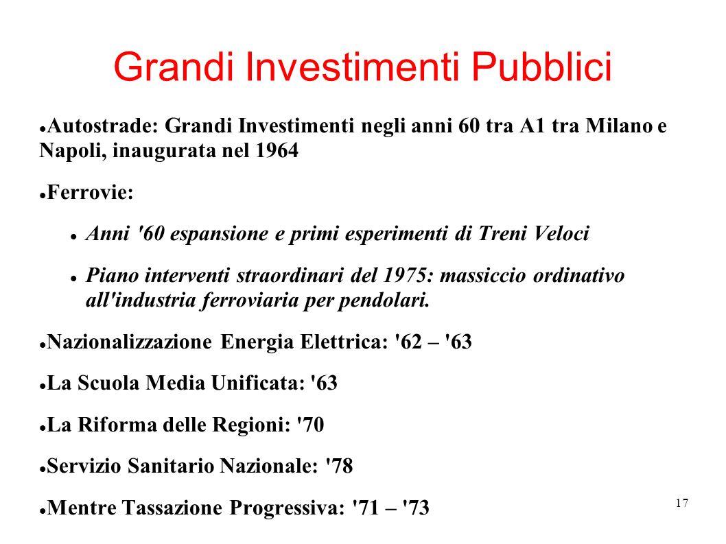 17 Grandi Investimenti Pubblici Autostrade: Grandi Investimenti negli anni 60 tra A1 tra Milano e Napoli, inaugurata nel 1964 Ferrovie: Anni '60 espan