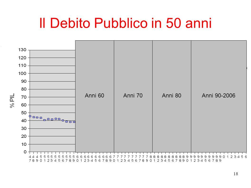 18 Il Debito Pubblico in 50 anni Anni 70Anni 60Anni 80Anni 90-2006