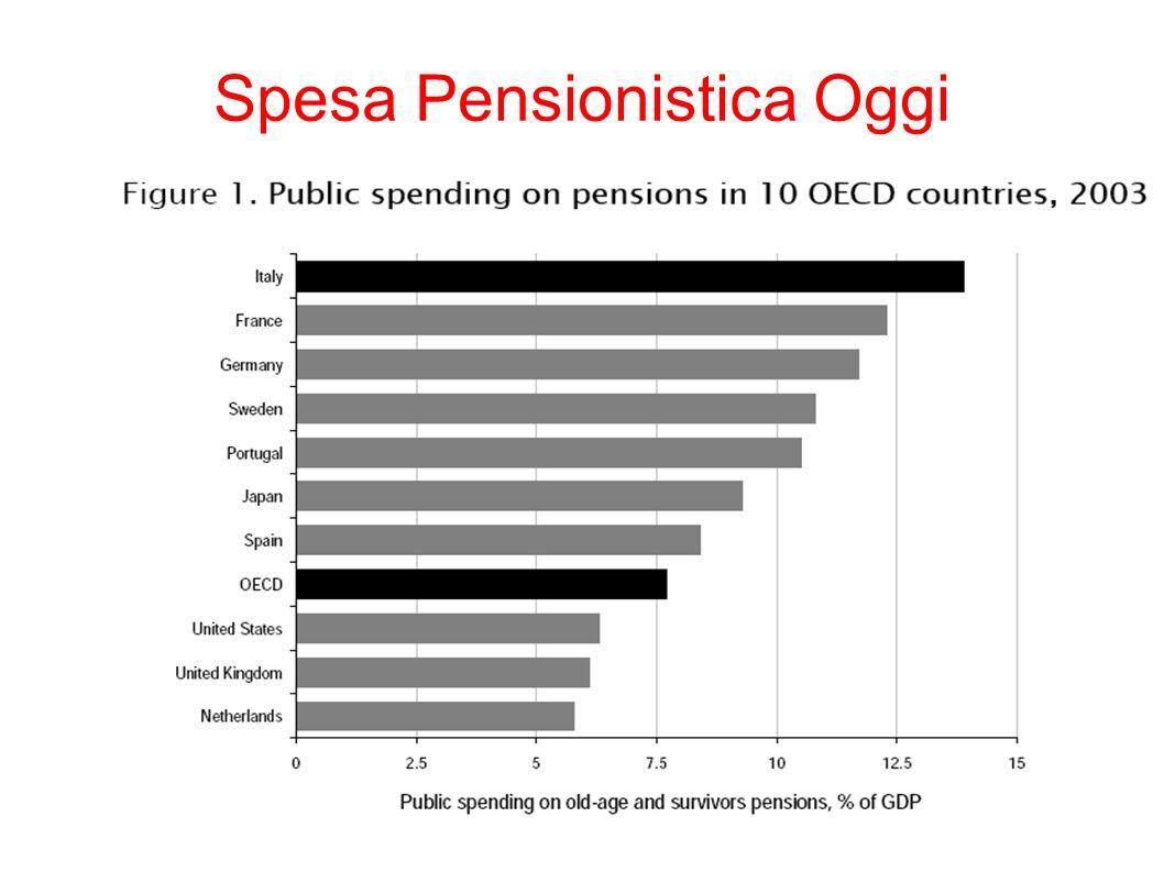 19 Spesa Pensionistica Oggi