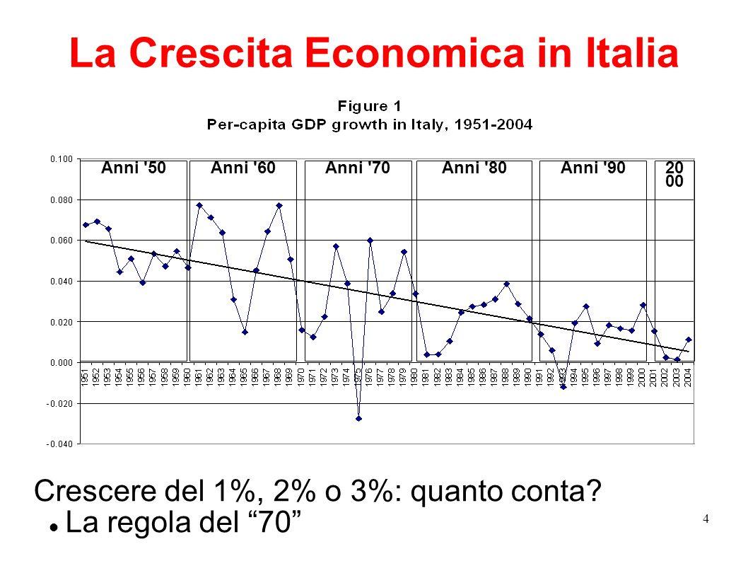 4 La Crescita Economica in Italia Crescere del 1%, 2% o 3%: quanto conta? La regola del 70 Anni '50Anni '60Anni '70 Anni '80 Anni '90 20 00
