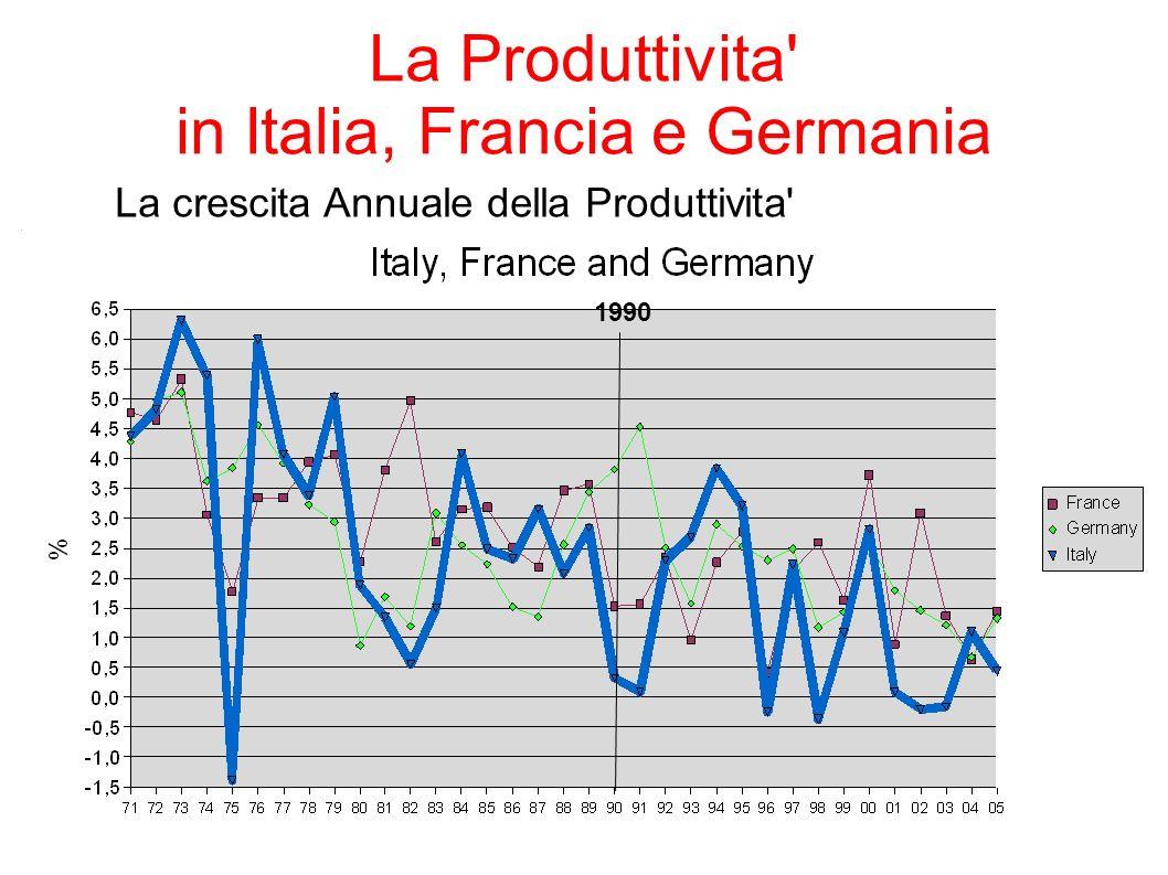 7 La Produttivita' in Italia, Francia e Germania La crescita Annuale della Produttivita' 1990