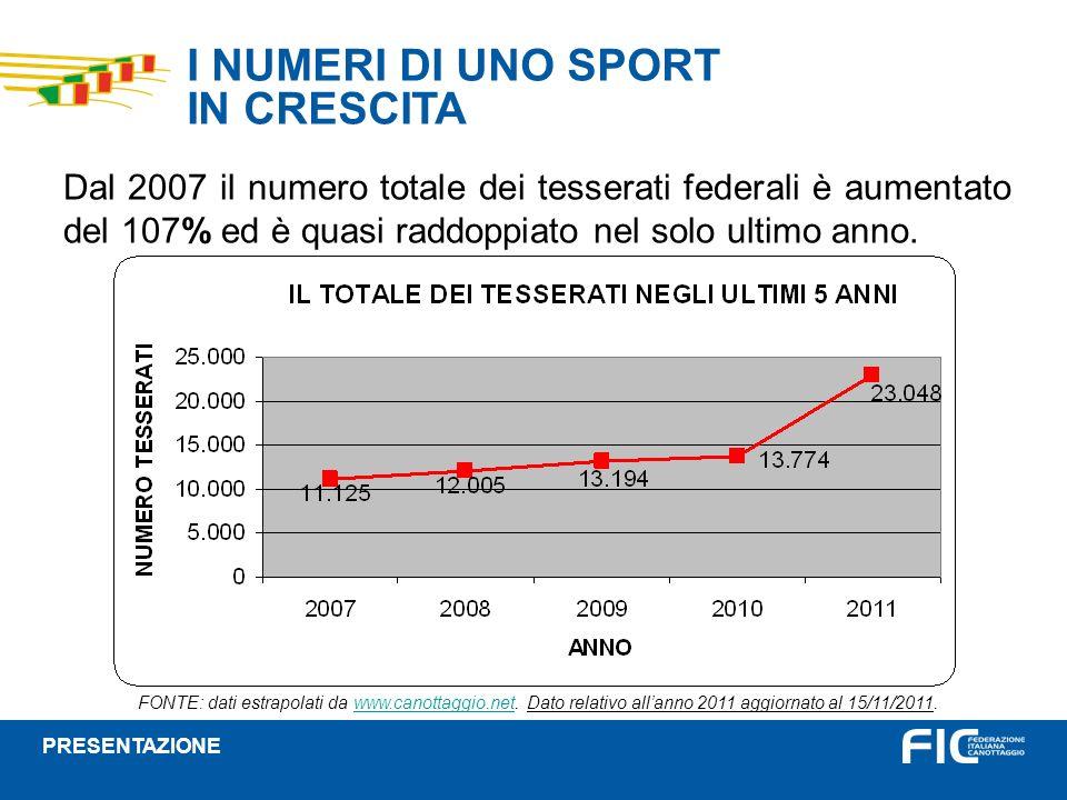 I NUMERI DI UNO SPORT IN CRESCITA Dal 2007 il numero totale dei tesserati federali è aumentato del 107% ed è quasi raddoppiato nel solo ultimo anno.