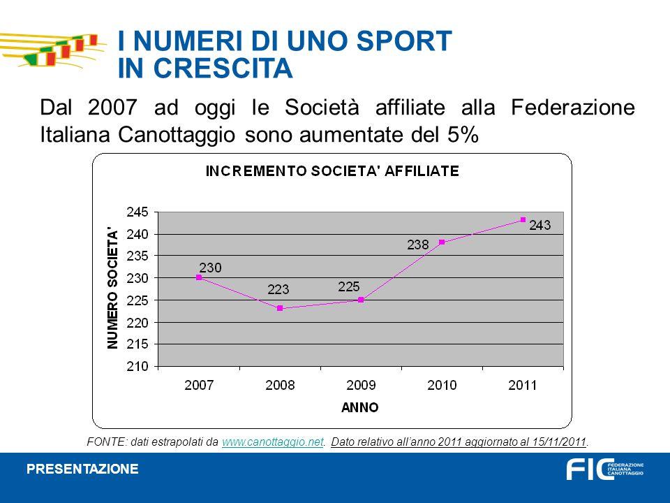 I NUMERI DI UNO SPORT IN CRESCITA Dal 2007 ad oggi le Società affiliate alla Federazione Italiana Canottaggio sono aumentate del 5% FONTE: dati estrapolati da www.canottaggio.net.