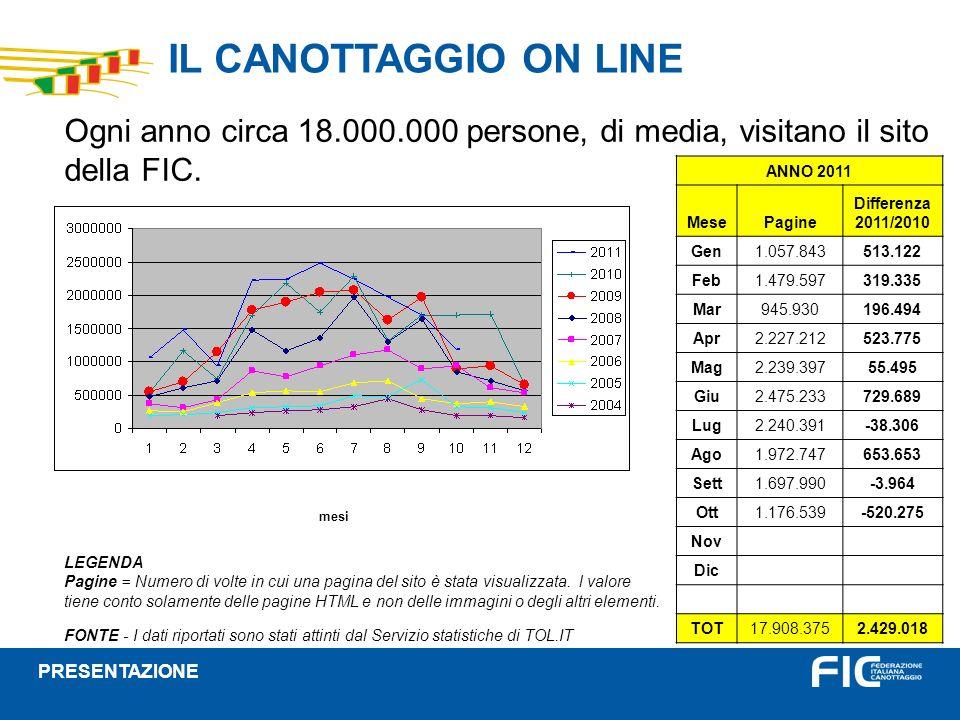 IL CANOTTAGGIO ON LINE Ogni anno circa 18.000.000 persone, di media, visitano il sito della FIC.