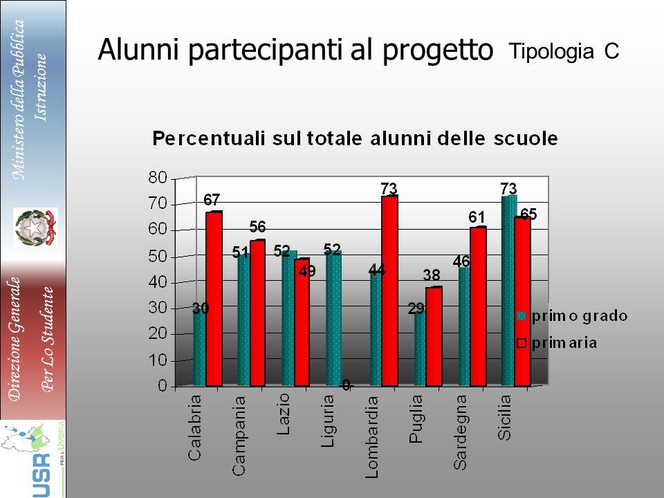 Ministero della Pubblica Istruzione Direzione Generale Per Lo Studente Alunni partecipanti al progetto Tipologia C