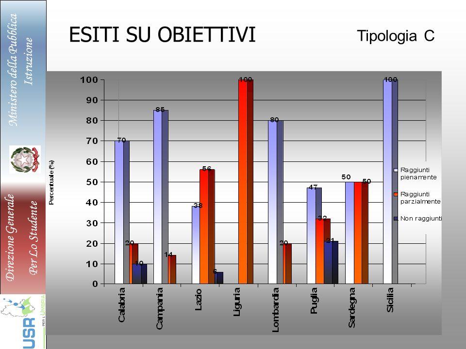 Ministero della Pubblica Istruzione Direzione Generale Per Lo Studente ESITI SU OBIETTIVI Tipologia C