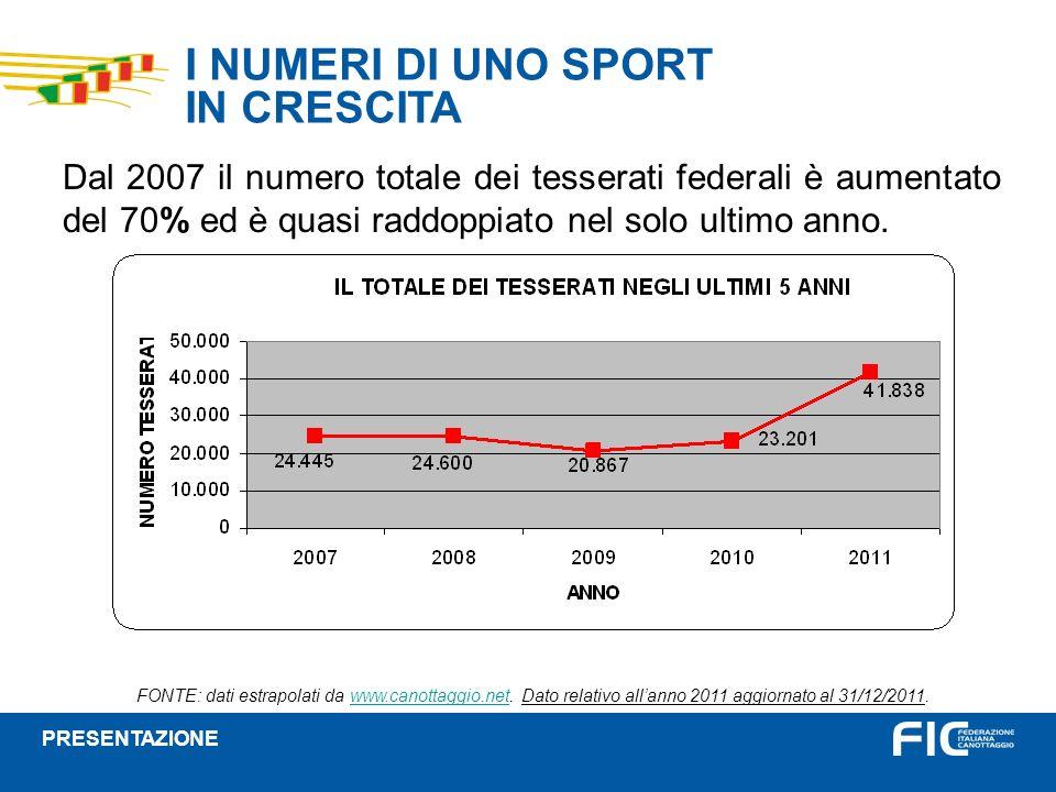 I NUMERI DI UNO SPORT IN CRESCITA Dal 2007 il numero totale dei tesserati federali è aumentato del 70% ed è quasi raddoppiato nel solo ultimo anno. FO