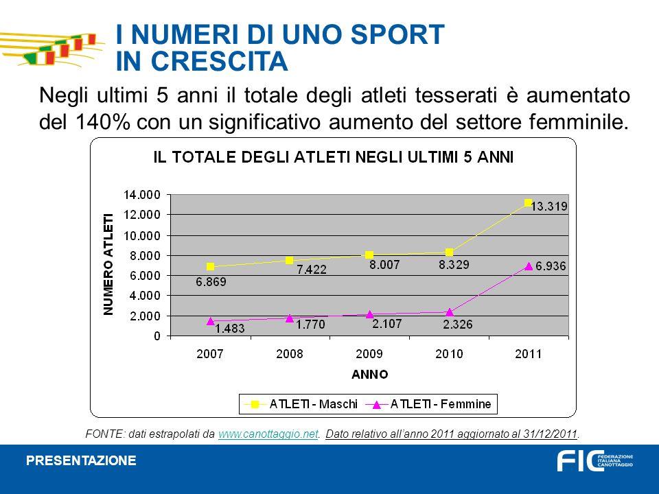 I NUMERI DI UNO SPORT IN CRESCITA Negli ultimi 5 anni il totale degli atleti tesserati è aumentato del 140% con un significativo aumento del settore f