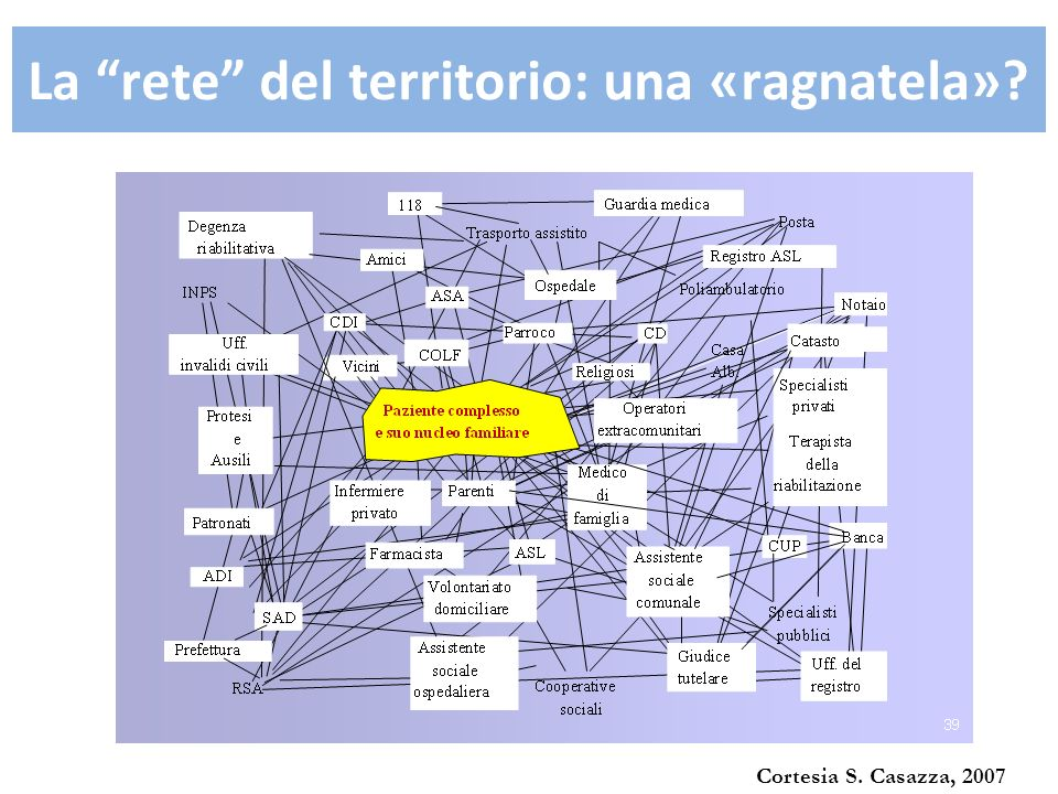 Cortesia S. Casazza, 2007 La rete del territorio: una «ragnatela»?